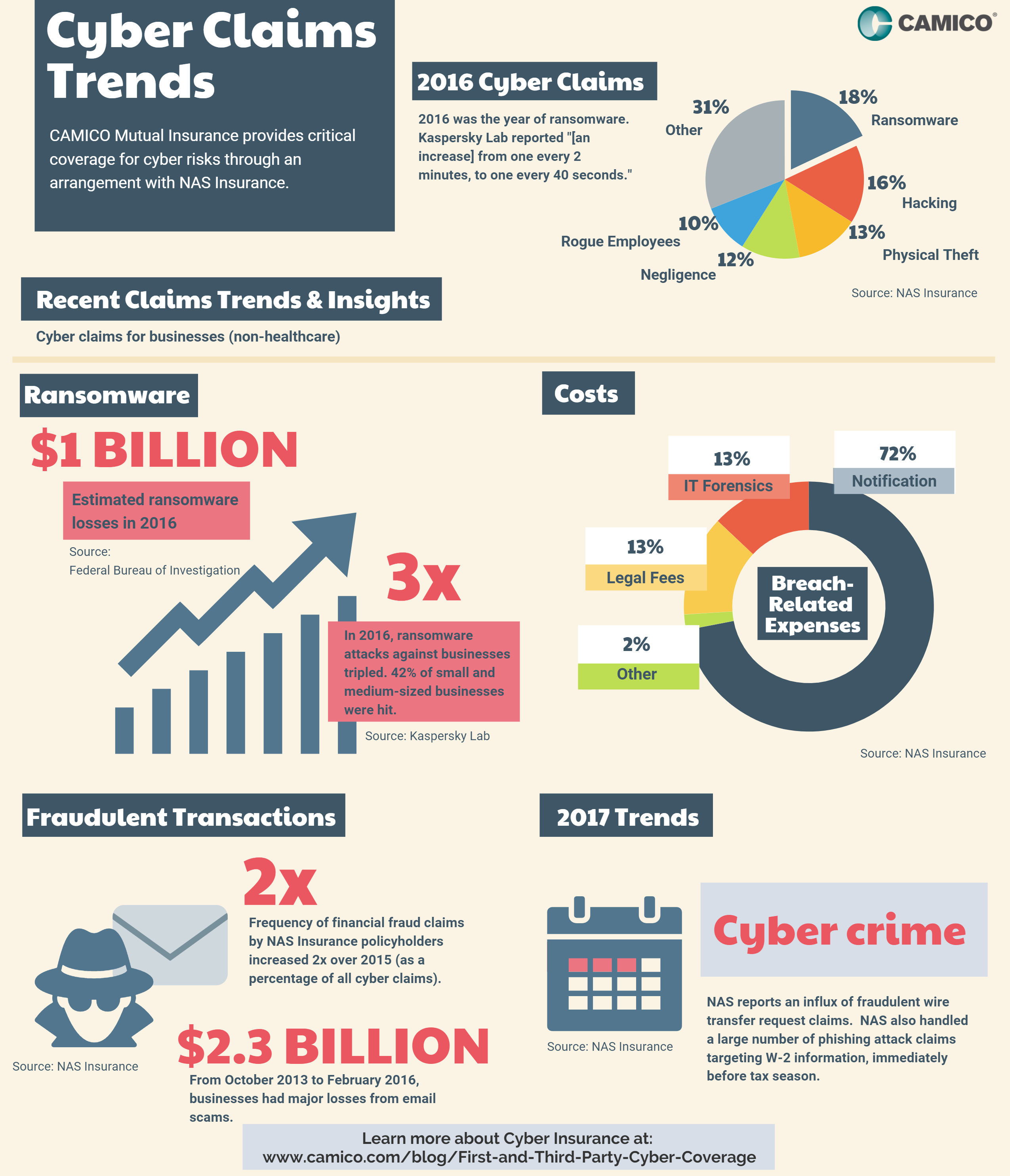 Cyber Claims Trends for 2016