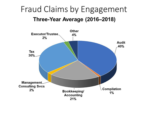 Fraud Claims by Engagement