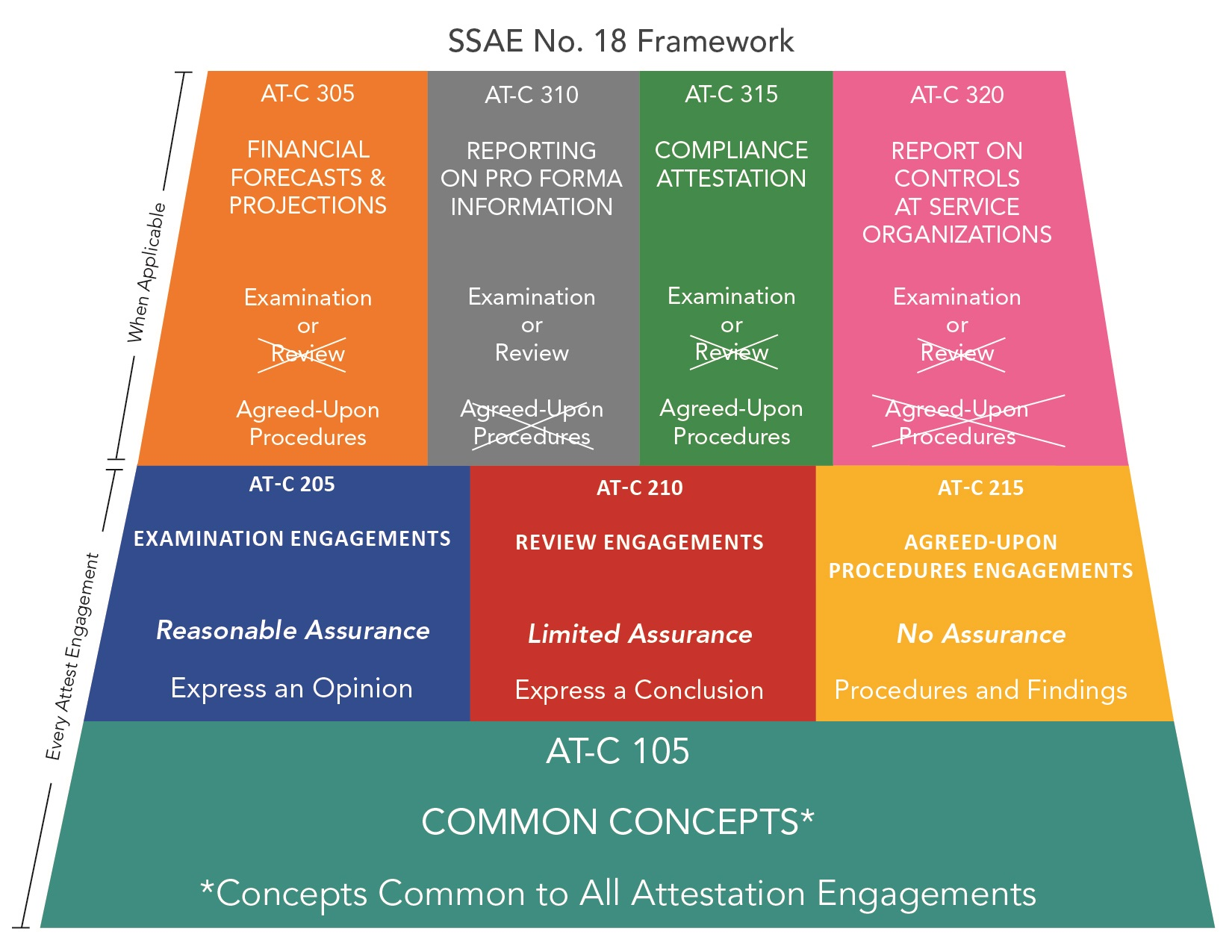 SSARS No  23 and SSAE No  18: Changes and Risk Management Advice